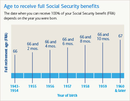 Full Social Security benefit payout depends on your year of birth