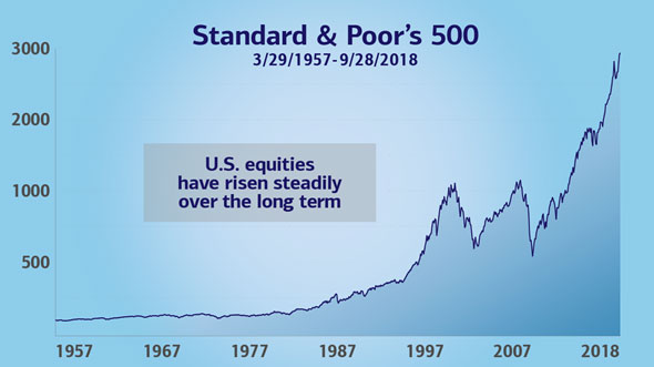 U.S. equities have risen steadily over the long-term according to the S&P 500