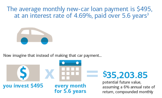 The value of an investment compared to a car payment