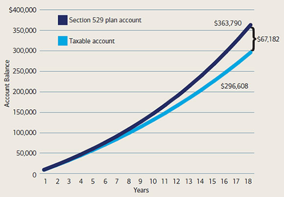 The tax-advantaged structure of a 529 savings plan can help your money grow