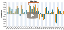 Watch to see how diversification impacts the intermediate investor.