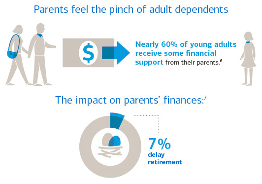 Adult dependents can have a significant impact on parents' finances