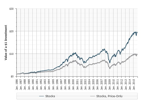 The Growth of Dividend Paying Stocks 1986-2015