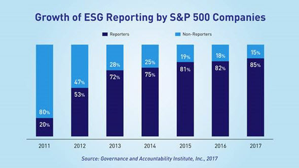 Chart: ESG reporting has grown every year since 2011.