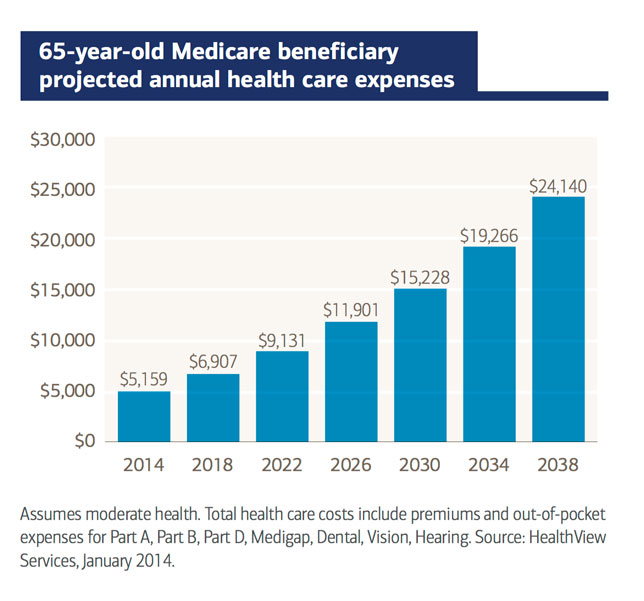 Projected health care costs through 2035