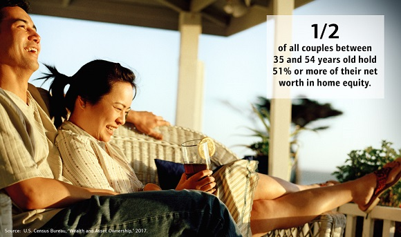 Graphic showing a photo of a couple laughing together while relaxing on the front porch of their house. The text next to it reads, half of all couples between 35 and 54 years old hold 51% or more of their net worth in home equity. Source: U.S. Census Bureau, 'Wealth and Asset Ownership,' 2017.