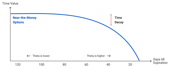 A line chart shows Theta, with option value decreasing more quickly with time until it reaches $0 on the day of expiration.