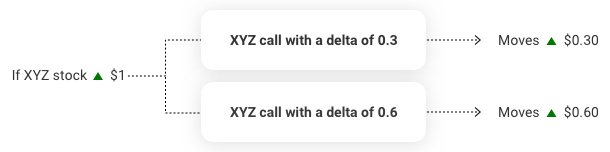 A chart shows a call with a higher delta moves more than a call with a lower delta if the underlying stock price increases.