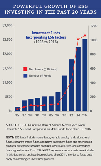 Growth in ESG investing over the past 20 years