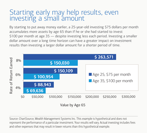 Saving Early May Help Your Results Due To Compounding Interest