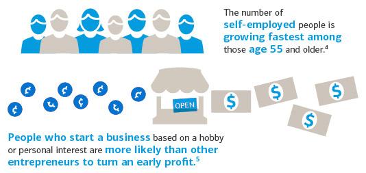 Stats on self-employed entrepreneurs