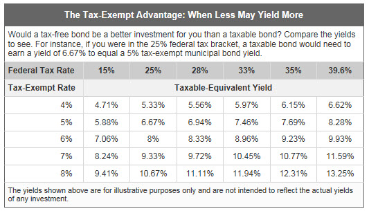 The Tax-Exempt Advantage: When Less May Yield More