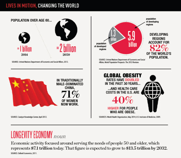 The longevity economy and other global population trends