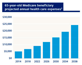 Projected out-of-pocket health care costs for a 65-year-old Medicare beneficiary2