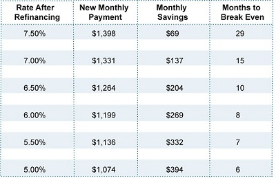How Much You Save Refinancing Mortgage