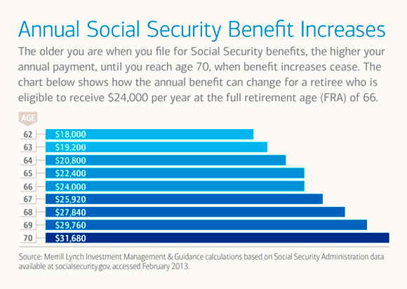 Annual Social Security Benefit Increases