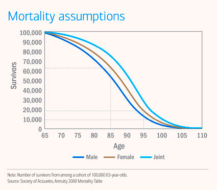 Mortality assumptions among 100,000 65-year-olds