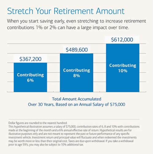Stretch your retirement amount